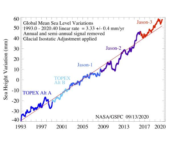 Odchylky globální průměrné výšky mořské hladiny v letech 1993 až 2020