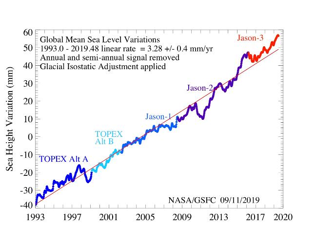 Odchylky globální průměrné výšky mořské hladiny v letech 1993 až 2019