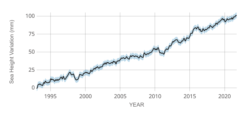 Změny globální průměrné výšky mořské hladiny v letech 1993 až 2020