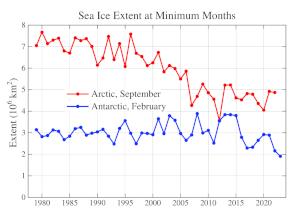 Minimální měsíční rozloha mořského ledu v Arktidě a Antarktidě od roku 1979 do současnosti.