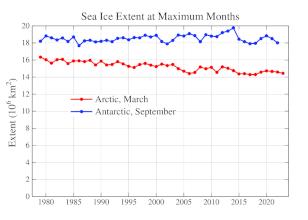 Maximální měsíční rozloha mořského ledu v Arktidě a Antarktidě od roku 1979 do současnosti.