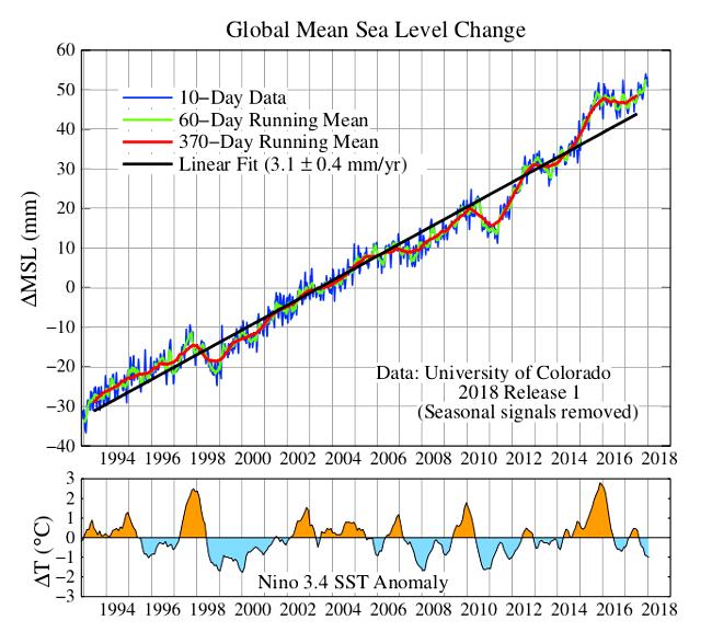 Změna globální průměrné výšky mořské hladiny od roku 1993, srovnání s teplotními anomáliemi v Tichém oceánu