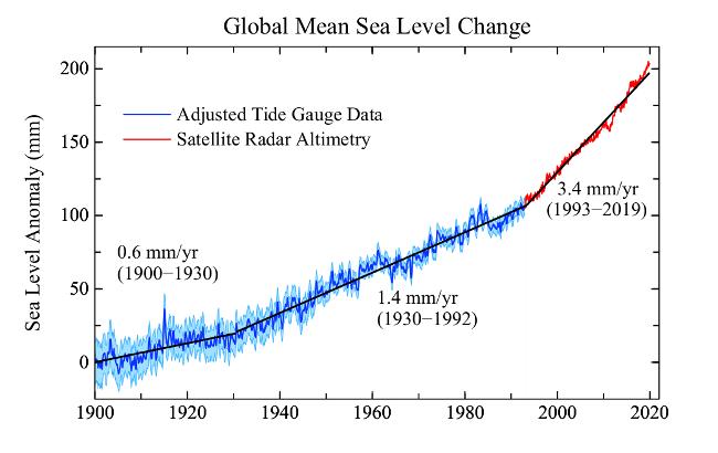 Změna globální průměrné výšky mořské hladiny v letech 1900 až 2018