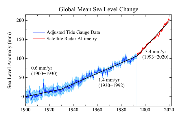 Změna globální průměrné výšky mořské hladiny v letech 1900 až 2020