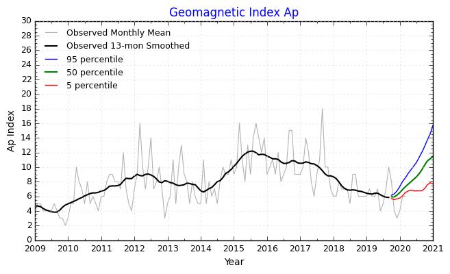 NOAA/SWPC: Geomagnetický Ap index - magnetické pole Země v 24. slunečním cyklu, stav k dubnu 2020.