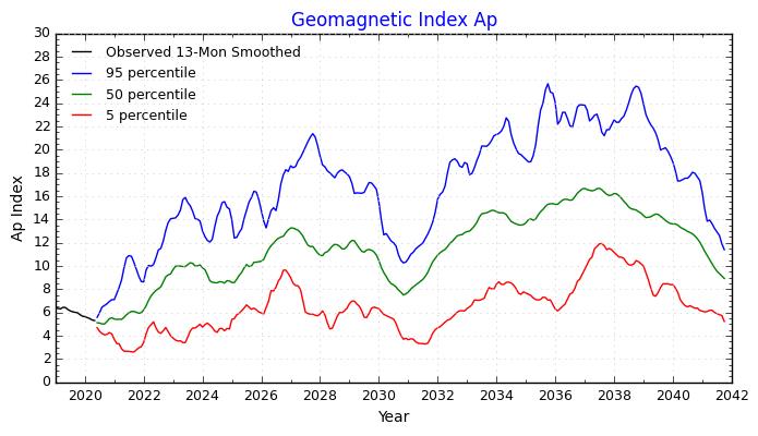 NOAA/SWPC: Geomagnetický Ap index - aktuální stav magnetického pole Země a prognóza vývoje v 25. a 26. slunečním cyklu. Stav k listopadu 2020.