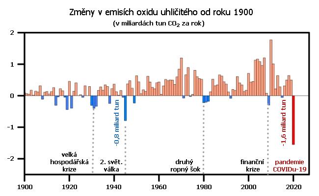 Změny v emisích oxidu uhličitého od roku 1900. Údaje za rok 2020 za leden až červen.