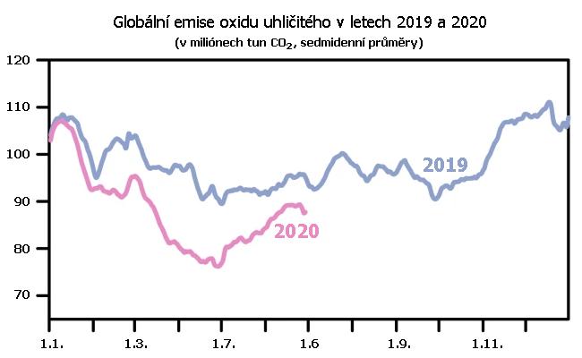 Emise oxidu uhličitého v sedmidenních průměrech v roce 2019 a 2020. Údaje za rok 2020 za leden až červen.
