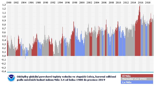 Měsíční teplotní odchylky v souvislosti s fázemi El Niño – Jižní oscilace (ENSO) v letech 1980 až 2019
