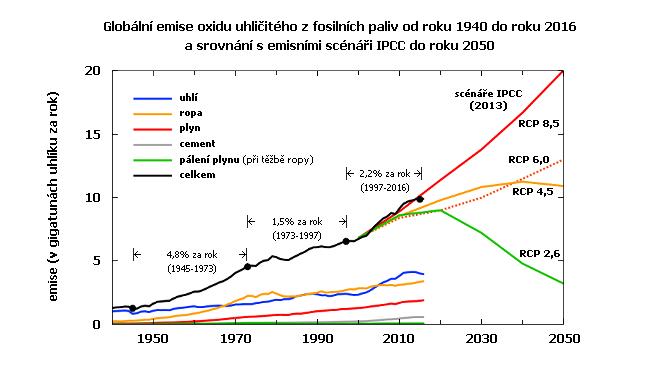 Emise oxidu uhličitého v letech 1940 až 2016 a srovnání s emisními scénáři Mezivládního panelu pro změny klimatu (IPCC). Emise z fosilních paliv v grafu uvedeny v gigatunách uhlíku za rok. 1 gigatuna (miliarda tun) uhlíku odpovídá 3,67 gigatunám oxidu uhličitého.