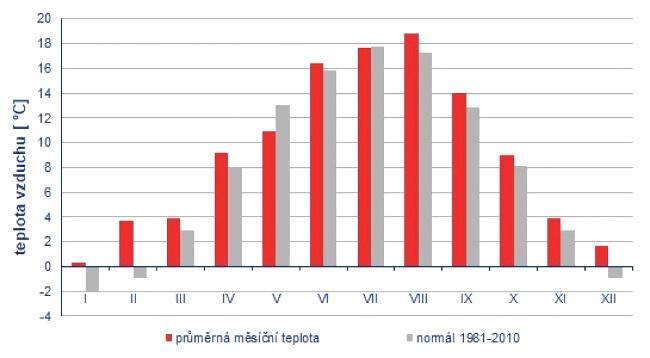 Průměrné měsíční teploty v ČR od ledna do prosince 2020 ve srovnání s normálem 1981-2010
