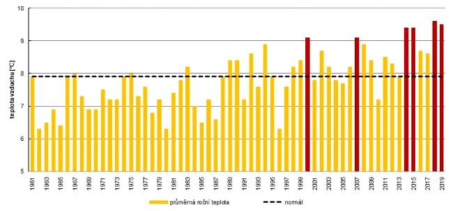 Průměrná roční teplota v ČR v letech 1961 až 2019