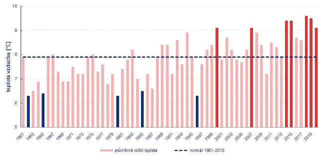 Průměrná roční teplota v ČR v letech 1961 až 2020