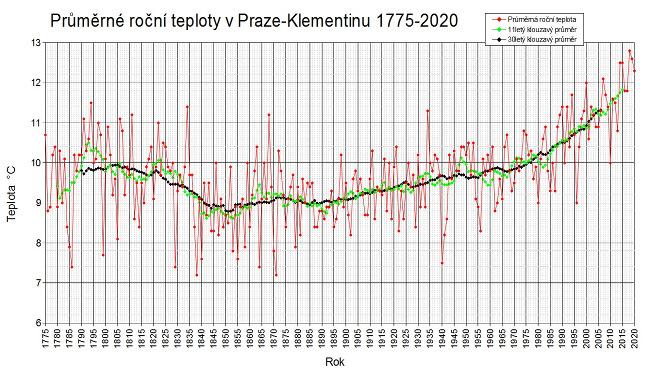 Průměrné roční teploty v Praze-Klementinu od roku 1775