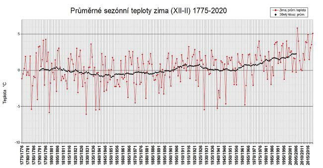 Průměrné zimní teploty v Praze-Klementinu od roku 1775