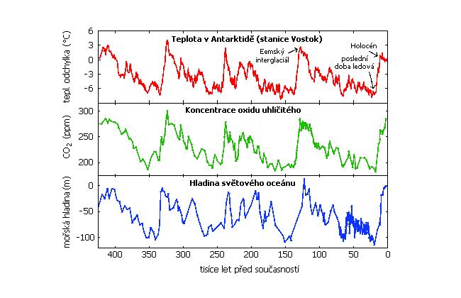 Teplotní odchylky, koncentrace CO2 a změny výšky mořské hladiny za posledních 425 tisíc let