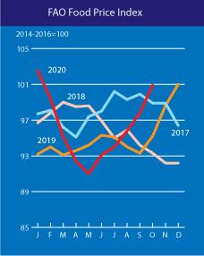 Index cen potravin - srovnání s minulými lety