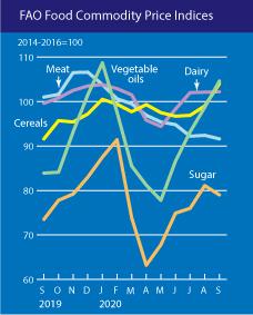 Index cen potravin a index cen potravinových komodit za posledních dvanáct měsíců