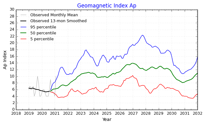 NOAA/SWPC: Geomagnetický Ap index - aktuální stav magnetického pole Země a prognóza vývoje v 25. a 26. slunečním cyklu. Stav v březnu 2021.