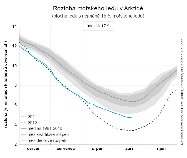 Rozloha mořského ledu v Arktidě (denní průměry) v období od června do října. Údaje za rok 2021 do 15. září. Srovnání s rokem 2012 a mediánem 1981 až 2010.