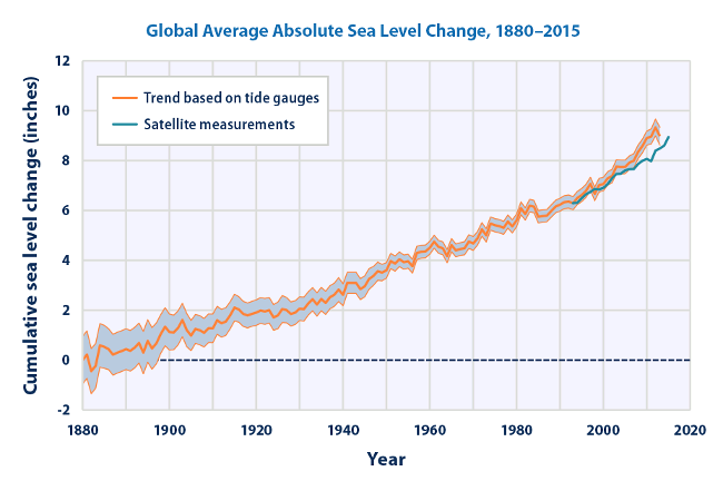 Kumulativní změna globální průměrné výšky mořské hladiny v období let 1880 až 2015 (v palcích, 1 palec = 2,54 cm)