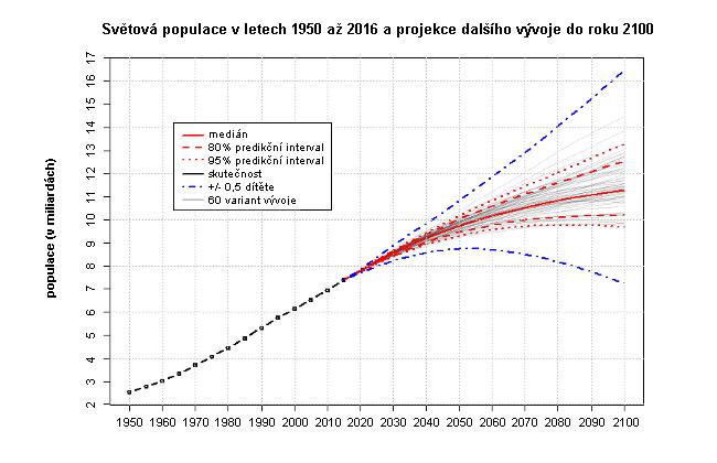 Světová populace - vývoj v letech 1950 až 2016 + projekce do roku 2100 (OSN, 2017)