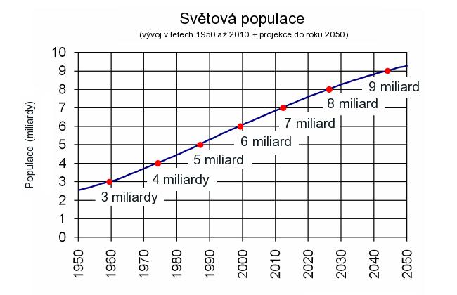 Světová populace - vývoj v letech 1950 až 2010 + projekce do roku 2050
