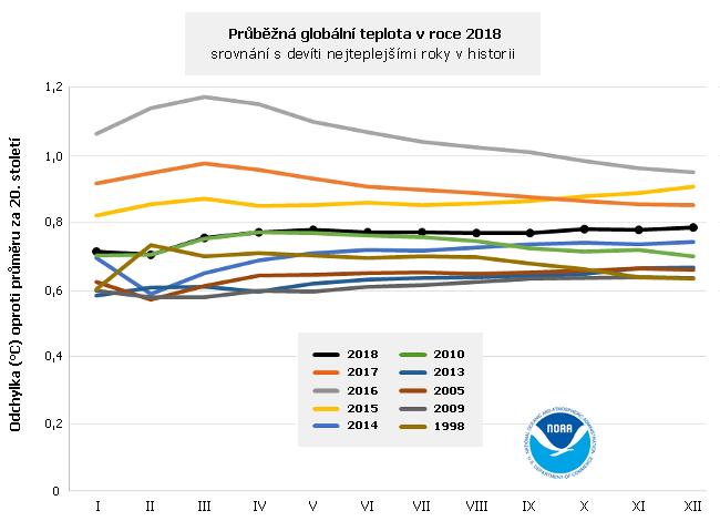 Průběžná globální teplota v roce 2018 a devět nejteplejších let v historii
