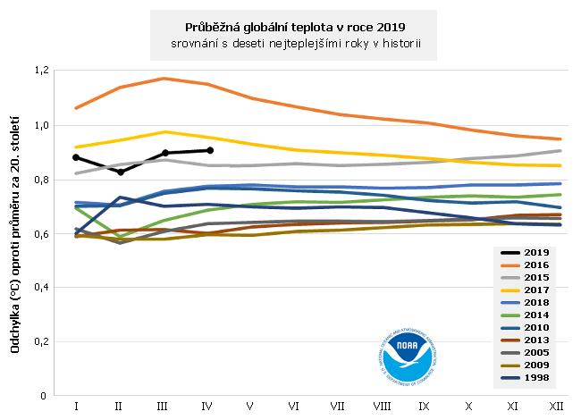 Průběžná globální teplota v roce 2019 a deset nejteplejších let v historii