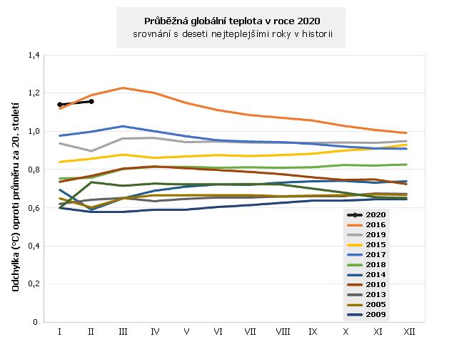 Globální teplota v roce 2020 a deset nejteplejších let v historii