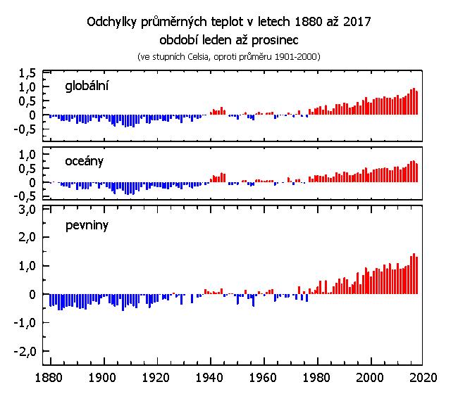 Teplotní odchylky za období leden až prosinec v letech 1880 až 2017