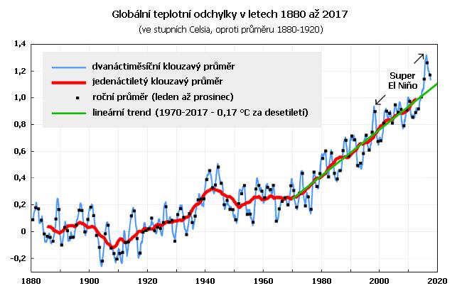 Globální teplotní odchylky v letech 1980 až 2017 ve srovnání s průměrem 1880 až 1920