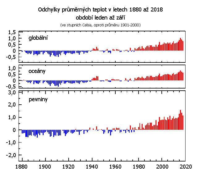 Teplotní odchylky za období leden až září v letech 1880 až 2018