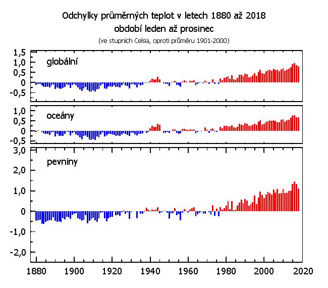 Teplotní odchylky za období leden až prosinec v letech 1880 až 2018