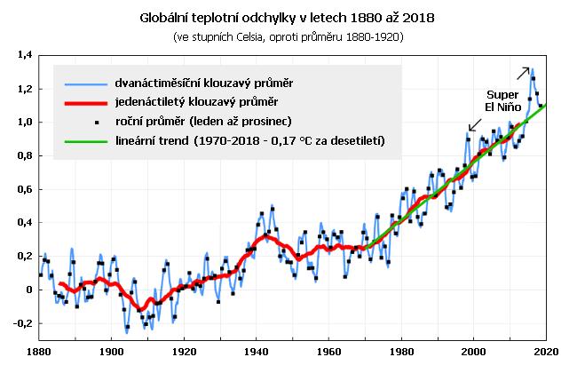Globální teplotní odchylky v letech 1980 až 2018 ve srovnání s průměrem 1880 až 1920