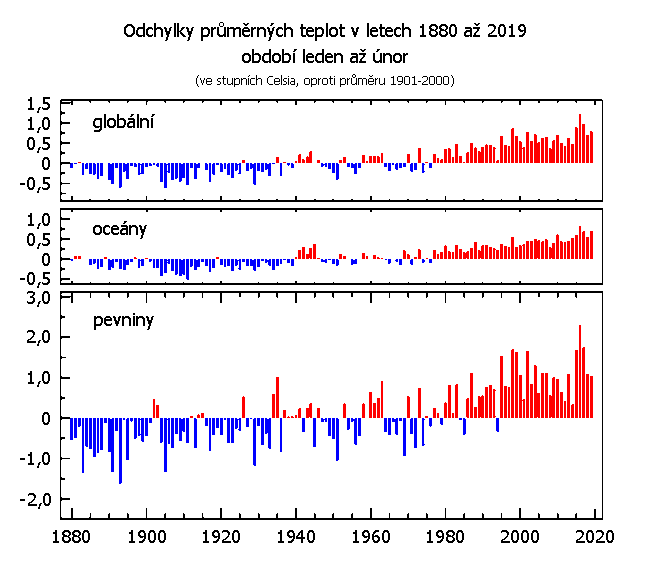 Teplotní odchylky za období leden až únor v letech 1880 až 2019