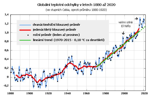 Globální teplotní odchylky v letech 1980 až 2020 ve srovnání s průměrem 1880 až 1920