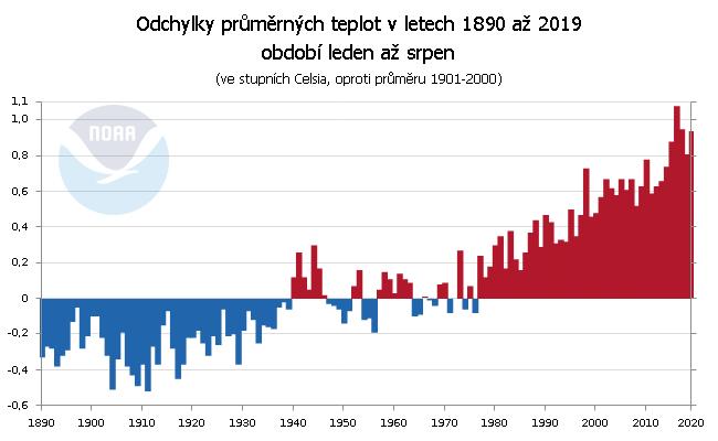 Teplotní odchylky za období leden až srpen v letech 1890 až 2019