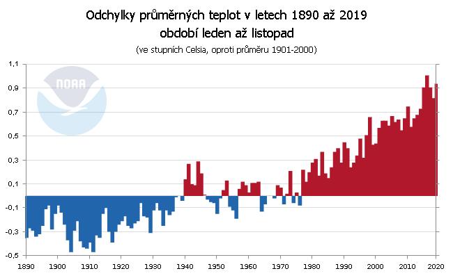 Teplotní odchylky za období leden až listopad v letech 1890 až 2019