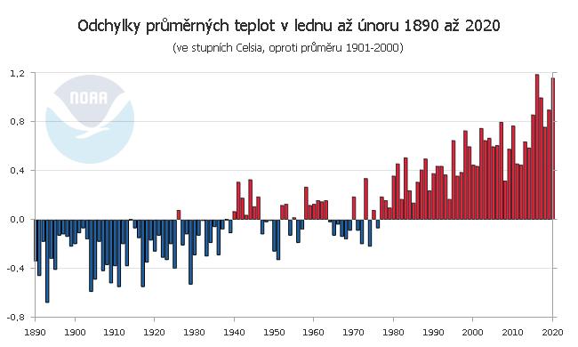 Teplotní odchylky v lednu až únoru 1890 až 2020
