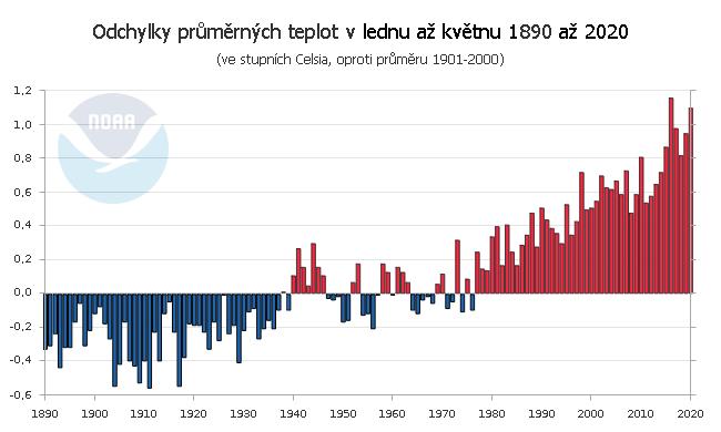 Teplotní odchylky v lednu až květnu 1890 až 2020