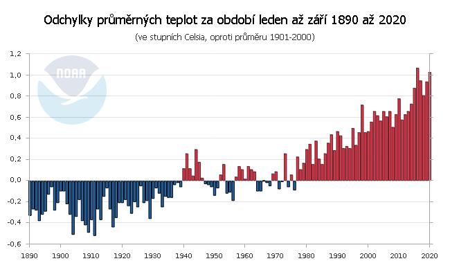 Teplotní odchylky za období leden až září 1890 až 2020