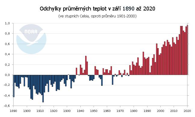 Teplotní odchylky v září 1890 až 2020