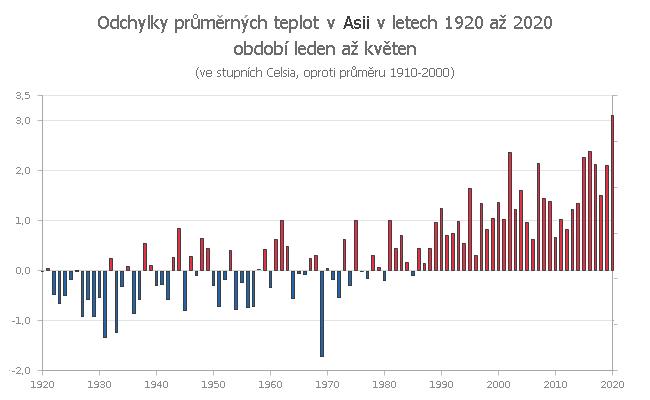 Teplotní odchylky v Asii za období leden až květen v letech 1910 až 2020 (v náhledu 1920 až 2020)