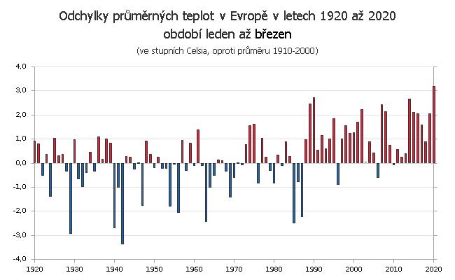 Teplotní odchylky v Evropě za období leden až březen v letech 1910 až 2020 (v náhledu 1920 až 2020)