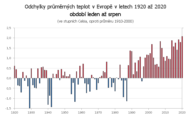 Teplotní odchylky v Evropě za období leden až srpen v letech 1910 až 2020 (v náhledu 1920 až 2020)