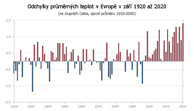 Teplotní odchylky v Evropě v září 1910 až 2020 (v náhledu 1920 až 2020)