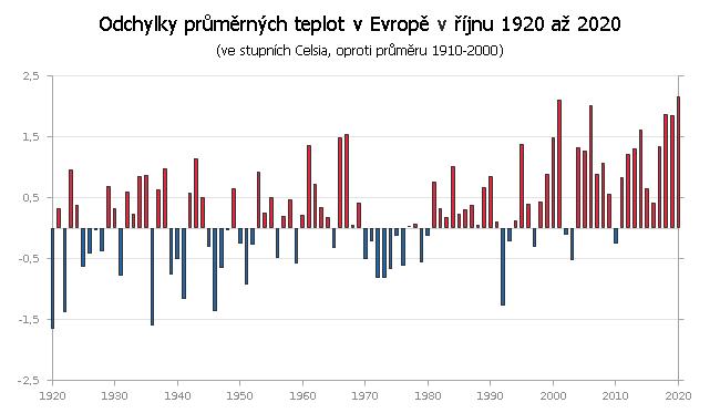 Teplotní odchylky v Evropě v říjnu 1910 až 2020 (v náhledu 1920 až 2020)