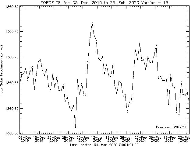 SORCE - Celkové množství sluneční iradiance (zářivé energie) (W/m2) v denních průměrech. Graf hodnot za poslední tři měsíce.
