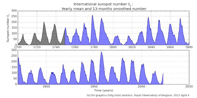 Sluneční cykly - čísla slunečních skvrn od začátku 18. století do současnosti.